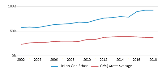 This chart display the percentage of students who is eligible for free lunch in Union Gap School and the percentage of public school students who is eligible for free lunch in Washington by year, with the latest 2017-18 school year data.