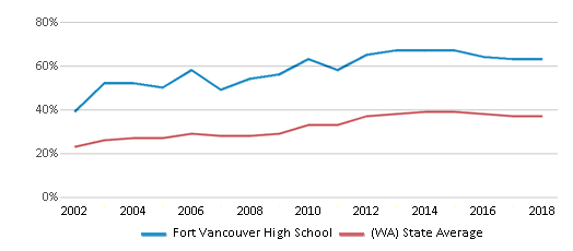 This chart display the percentage of students who is eligible for free lunch in Fort Vancouver High School and the percentage of public school students who is eligible for free lunch in Washington by year, with the latest 2017-18 school year data.