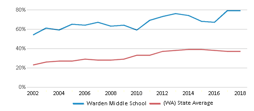 This chart display the percentage of students who is eligible for free lunch in Warden Middle School and the percentage of public school students who is eligible for free lunch in Washington by year, with the latest 2017-18 school year data.