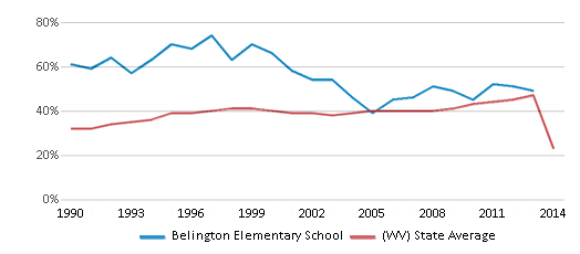 This chart display the percentage of students who is eligible for free lunch in Belington Elementary School and the percentage of public school students who is eligible for free lunch in West Virginia by year, with the latest 2013-14 school year data.