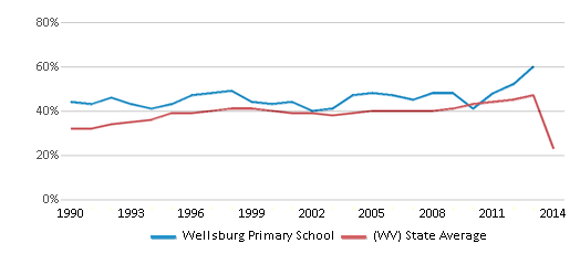 This chart display the percentage of students who is eligible for free lunch in Wellsburg Primary School and the percentage of public school students who is eligible for free lunch in West Virginia by year, with the latest 2013-14 school year data.