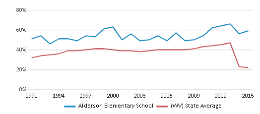 This chart display the percentage of students who is eligible for free lunch in Alderson Elementary School and the percentage of public school students who is eligible for free lunch in West Virginia by year, with the latest 2014-15 school year data.