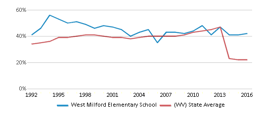 This chart display the percentage of students who is eligible for free lunch in West Milford Elementary School and the percentage of public school students who is eligible for free lunch in West Virginia by year, with the latest 2015-16 school year data.