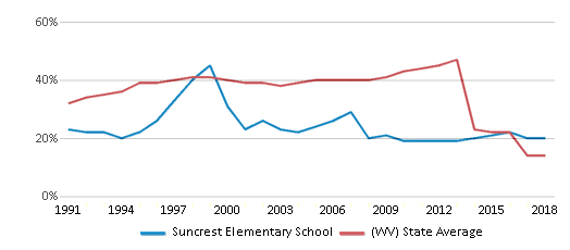 This chart display the percentage of students who is eligible for free lunch in Suncrest Elementary School and the percentage of public school students who is eligible for free lunch in West Virginia by year, with the latest 2017-18 school year data.