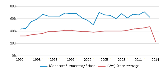 This chart display the percentage of students who is eligible for free lunch in Mabscott Elementary School and the percentage of public school students who is eligible for free lunch in West Virginia by year, with the latest 2013-14 school year data.