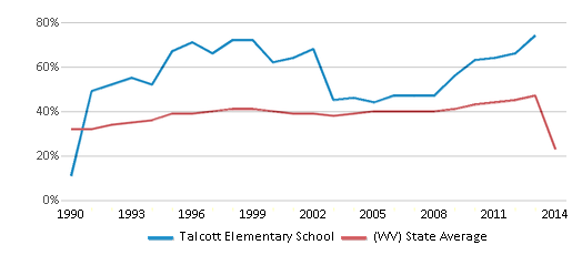 This chart display the percentage of students who is eligible for free lunch in Talcott Elementary School and the percentage of public school students who is eligible for free lunch in West Virginia by year, with the latest 2013-14 school year data.