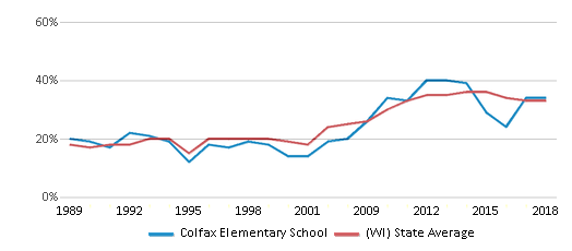 This chart display the percentage of students who is eligible for free lunch in Colfax Elementary School and the percentage of public school students who is eligible for free lunch in Wisconsin by year, with the latest 2017-18 school year data.