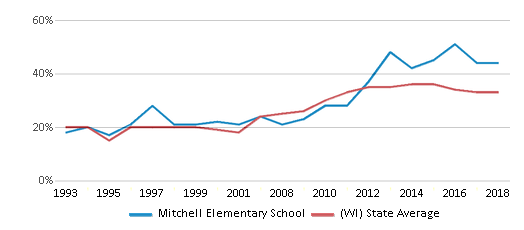 This chart display the percentage of students who is eligible for free lunch in Mitchell Elementary School and the percentage of public school students who is eligible for free lunch in Wisconsin by year, with the latest 2017-18 school year data.