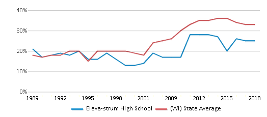 This chart display the percentage of students who is eligible for free lunch in Eleva-strum High School and the percentage of public school students who is eligible for free lunch in Wisconsin by year, with the latest 2017-18 school year data.