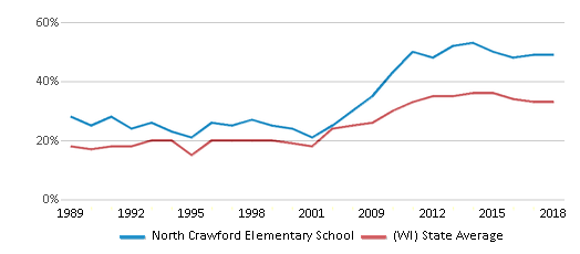 This chart display the percentage of students who is eligible for free lunch in North Crawford Elementary School and the percentage of public school students who is eligible for free lunch in Wisconsin by year, with the latest 2017-18 school year data.