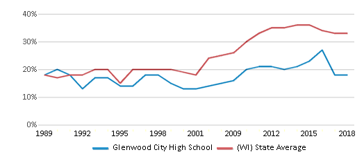 This chart display the percentage of students who is eligible for free lunch in Glenwood City High School and the percentage of public school students who is eligible for free lunch in Wisconsin by year, with the latest 2017-18 school year data.