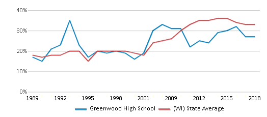This chart display the percentage of students who is eligible for free lunch in Greenwood High School and the percentage of public school students who is eligible for free lunch in Wisconsin by year, with the latest 2017-18 school year data.