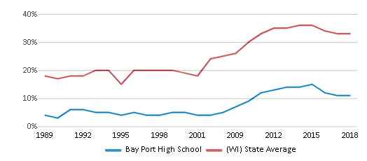 This chart display the percentage of students who is eligible for free lunch in Bay Port High School and the percentage of public school students who is eligible for free lunch in Wisconsin by year, with the latest 2017-18 school year data.