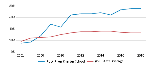 This chart display the percentage of students who is eligible for free lunch in Rock River Charter School and the percentage of public school students who is eligible for free lunch in Wisconsin by year, with the latest 2017-18 school year data.