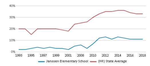 This chart display the percentage of students who is eligible for free lunch in Janssen Elementary School and the percentage of public school students who is eligible for free lunch in Wisconsin by year, with the latest 2017-18 school year data.
