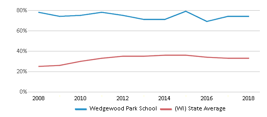 This chart display the percentage of students who is eligible for free lunch in Wedgewood Park School and the percentage of public school students who is eligible for free lunch in Wisconsin by year, with the latest 2017-18 school year data.