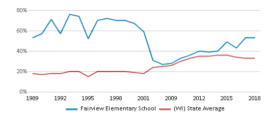 This chart display the percentage of students who is eligible for free lunch in Fairview Elementary School and the percentage of public school students who is eligible for free lunch in Wisconsin by year, with the latest 2017-18 school year data.