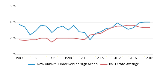 This chart display the percentage of students who is eligible for free lunch in New Auburn Junior Senior High School and the percentage of public school students who is eligible for free lunch in Wisconsin by year, with the latest 2017-18 school year data.
