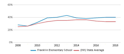 This chart display the percentage of students who is eligible for free lunch in Franklin Elementary School and the percentage of public school students who is eligible for free lunch in Wisconsin by year, with the latest 2017-18 school year data.