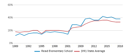 This chart display the percentage of students who is eligible for free lunch in Read Elementary School and the percentage of public school students who is eligible for free lunch in Wisconsin by year, with the latest 2017-18 school year data.