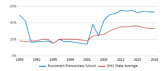 This chart display the percentage of students who is eligible for free lunch in Roosevelt Elementary School and the percentage of public school students who is eligible for free lunch in Wisconsin by year, with the latest 2017-18 school year data.