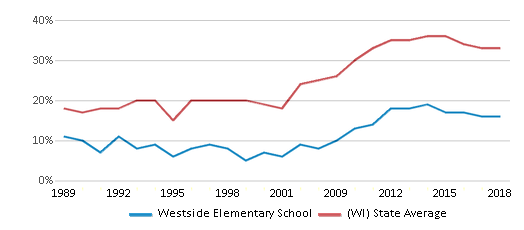This chart display the percentage of students who is eligible for free lunch in Westside Elementary School and the percentage of public school students who is eligible for free lunch in Wisconsin by year, with the latest 2017-18 school year data.