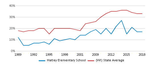 This chart display the percentage of students who is eligible for free lunch in Hatley Elementary School and the percentage of public school students who is eligible for free lunch in Wisconsin by year, with the latest 2017-18 school year data.