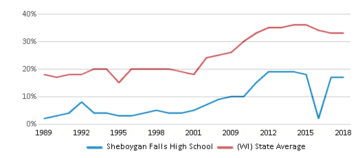 This chart display the percentage of students who is eligible for free lunch in Sheboygan Falls High School and the percentage of public school students who is eligible for free lunch in Wisconsin by year, with the latest 2017-18 school year data.