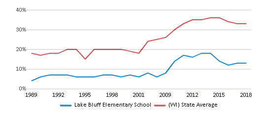 This chart display the percentage of students who is eligible for free lunch in Lake Bluff Elementary School and the percentage of public school students who is eligible for free lunch in Wisconsin by year, with the latest 2017-18 school year data.
