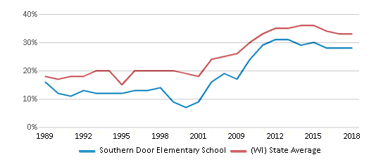 This chart display the percentage of students who is eligible for free lunch in Southern Door Elementary School and the percentage of public school students who is eligible for free lunch in Wisconsin by year, with the latest 2017-18 school year data.
