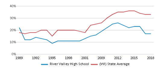 This chart display the percentage of students who is eligible for free lunch in River Valley High School and the percentage of public school students who is eligible for free lunch in Wisconsin by year, with the latest 2017-18 school year data.