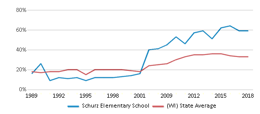 This chart display the percentage of students who is eligible for free lunch in Schurz Elementary School and the percentage of public school students who is eligible for free lunch in Wisconsin by year, with the latest 2017-18 school year data.