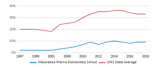 This chart display the percentage of students who is eligible for free lunch in Waunakee Prairie Elementary School and the percentage of public school students who is eligible for free lunch in Wisconsin by year, with the latest 2017-18 school year data.