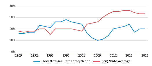 This chart display the percentage of students who is eligible for free lunch in Hewitt-texas Elementary School and the percentage of public school students who is eligible for free lunch in Wisconsin by year, with the latest 2017-18 school year data.