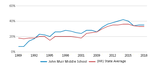 This chart display the percentage of students who is eligible for free lunch in John Muir Middle School and the percentage of public school students who is eligible for free lunch in Wisconsin by year, with the latest 2017-18 school year data.