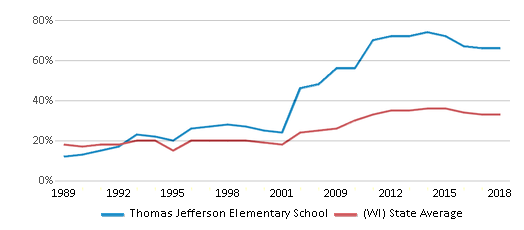 This chart display the percentage of students who is eligible for free lunch in Thomas Jefferson Elementary School and the percentage of public school students who is eligible for free lunch in Wisconsin by year, with the latest 2017-18 school year data.