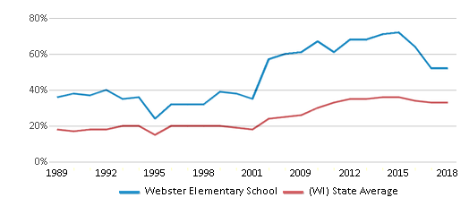 This chart display the percentage of students who is eligible for free lunch in Webster Elementary School and the percentage of public school students who is eligible for free lunch in Wisconsin by year, with the latest 2017-18 school year data.