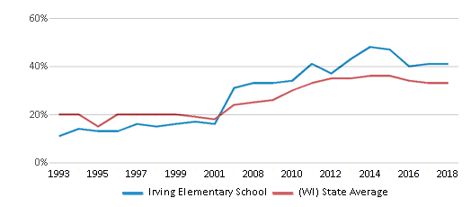 This chart display the percentage of students who is eligible for free lunch in Irving Elementary School and the percentage of public school students who is eligible for free lunch in Wisconsin by year, with the latest 2017-18 school year data.