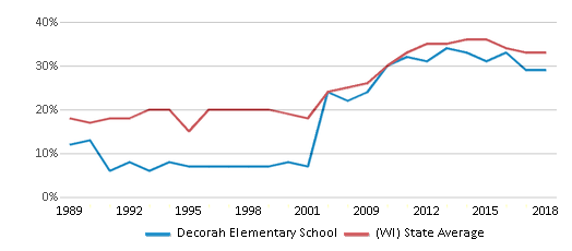 This chart display the percentage of students who is eligible for free lunch in Decorah Elementary School and the percentage of public school students who is eligible for free lunch in Wisconsin by year, with the latest 2017-18 school year data.