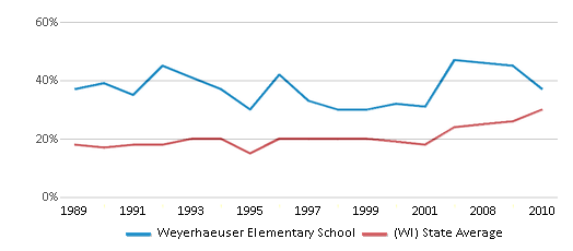 This chart display the percentage of students who is eligible for free lunch in Weyerhaeuser Elementary School and the percentage of public school students who is eligible for free lunch in Wisconsin by year, with the latest 2009-10 school year data.