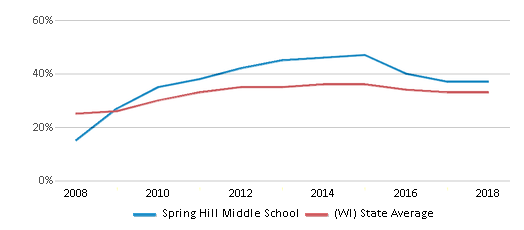 This chart display the percentage of students who is eligible for free lunch in Spring Hill Middle School and the percentage of public school students who is eligible for free lunch in Wisconsin by year, with the latest 2017-18 school year data.