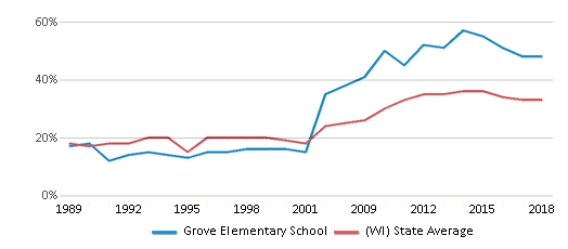 This chart display the percentage of students who is eligible for free lunch in Grove Elementary School and the percentage of public school students who is eligible for free lunch in Wisconsin by year, with the latest 2017-18 school year data.