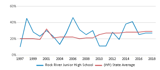 This chart display the percentage of students who is eligible for free lunch in Rock River Junior High School and the percentage of public school students who is eligible for free lunch in Wyoming by year, with the latest 2017-18 school year data.