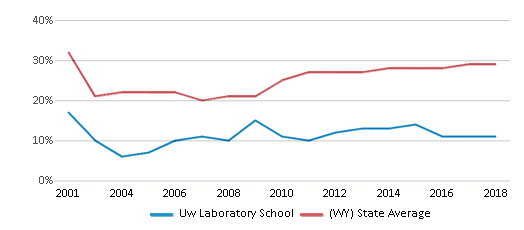 This chart display the percentage of students who is eligible for free lunch in Uw Laboratory School and the percentage of public school students who is eligible for free lunch in Wyoming by year, with the latest 2017-18 school year data.