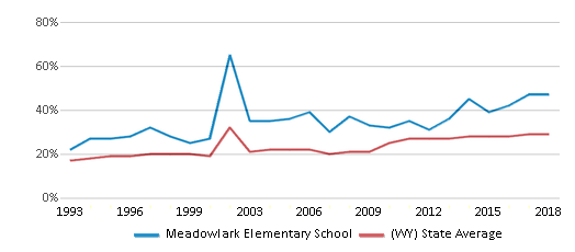 This chart display the percentage of students who is eligible for free lunch in Meadowlark Elementary School and the percentage of public school students who is eligible for free lunch in Wyoming by year, with the latest 2017-18 school year data.
