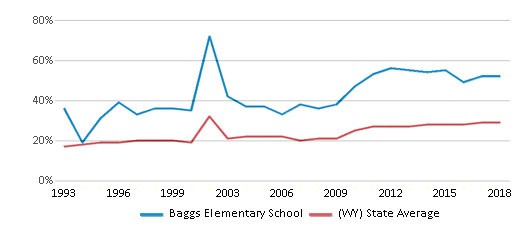 This chart display the percentage of students who is eligible for free lunch in Baggs Elementary School and the percentage of public school students who is eligible for free lunch in Wyoming by year, with the latest 2017-18 school year data.