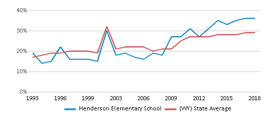 This chart display the percentage of students who is eligible for free lunch in Henderson Elementary School and the percentage of public school students who is eligible for free lunch in Wyoming by year, with the latest 2017-18 school year data.