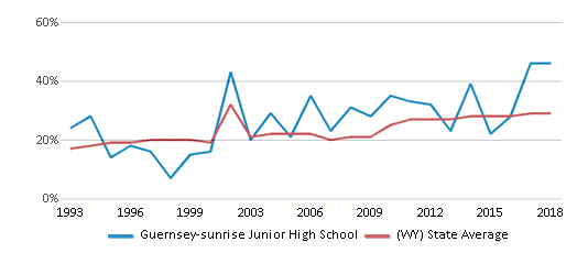 This chart display the percentage of students who is eligible for free lunch in Guernsey-sunrise Junior High School and the percentage of public school students who is eligible for free lunch in Wyoming by year, with the latest 2017-18 school year data.