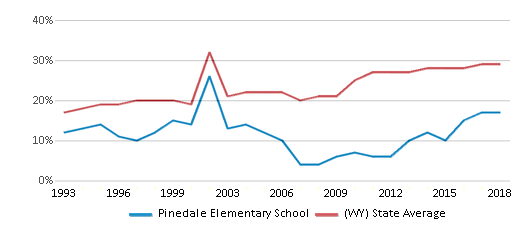 This chart display the percentage of students who is eligible for free lunch in Pinedale Elementary School and the percentage of public school students who is eligible for free lunch in Wyoming by year, with the latest 2017-18 school year data.