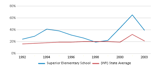 This chart display the percentage of students who is eligible for free lunch in Superior Elementary School and the percentage of public school students who is eligible for free lunch in Wyoming by year, with the latest 2002-03 school year data.